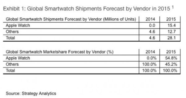 apple-watch-15-millions-dunites-seront-vendues-en-2015