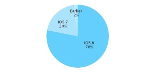 78-pourcent-des-appareils-tournent-desormais-sous-ios-8