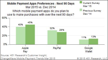 apple-pay-simpose-devant-paypal-et-google-wallet-pour-les-paiements-mobiles_2