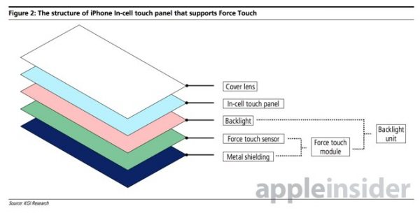 iphone-6siphone-7-le-force-touch-apporterait-obligatoirement-une-nouvelle-interface
