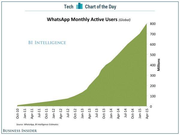 whatsapp-atteint-les-800-millions-dutilisateurs-actifs