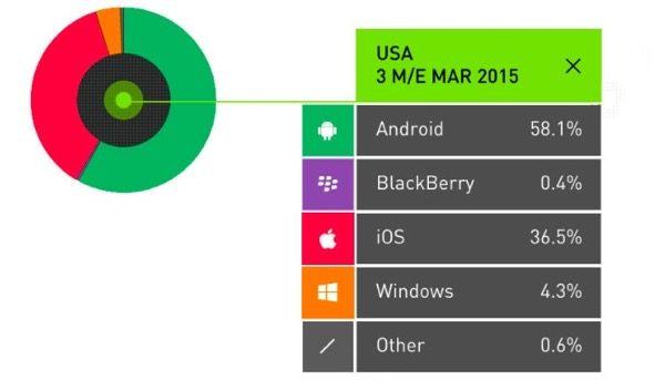 android-reste-encore-devant-ios-dans-de-nombreux-pays
