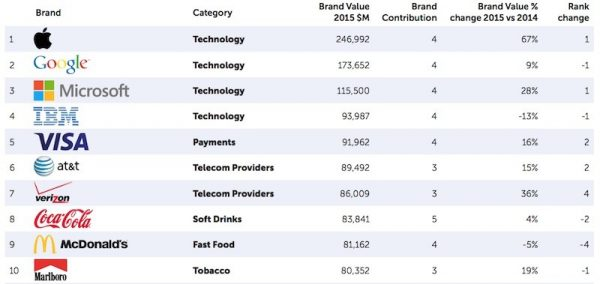 brandz-apple-devient-la-marque-mondiale-la-plus-precieuse-devant-google