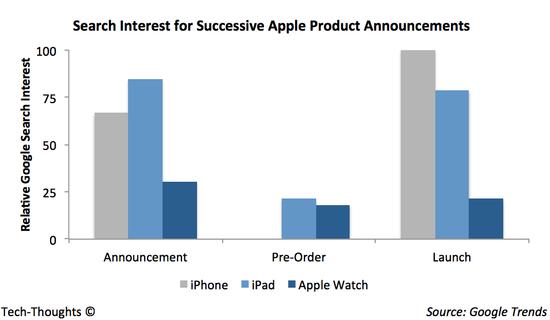ou-en-sont-les-ventes-dapple-watch-voici-quelques-indices