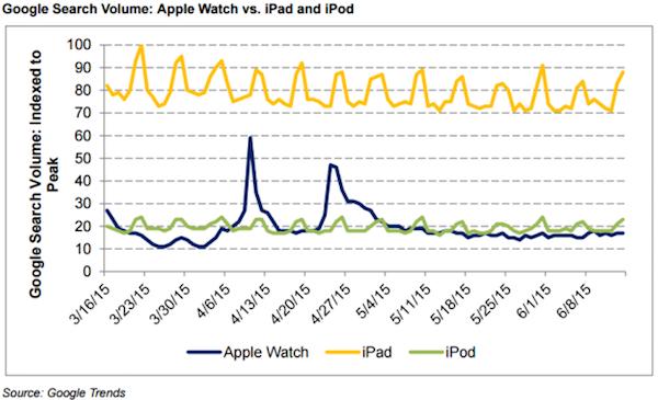 apple-watch-google-trends