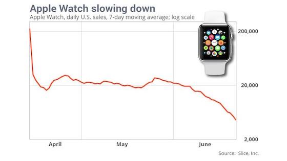 leuphorie-de-lapple-watch-decline-une-baisse-des-ventes-de-90