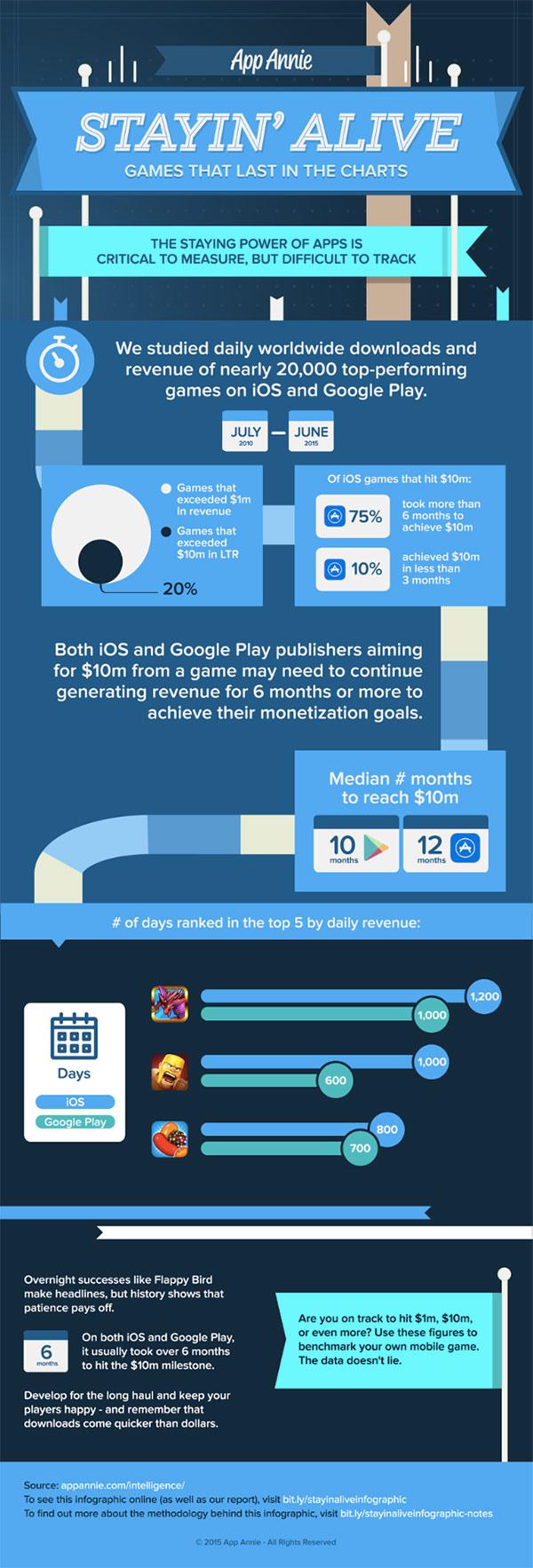 Les-jeux-mobiles-connaissent-un-succès-plus-important-et-plus-rapidement-sur-iOS-que-sur-Android