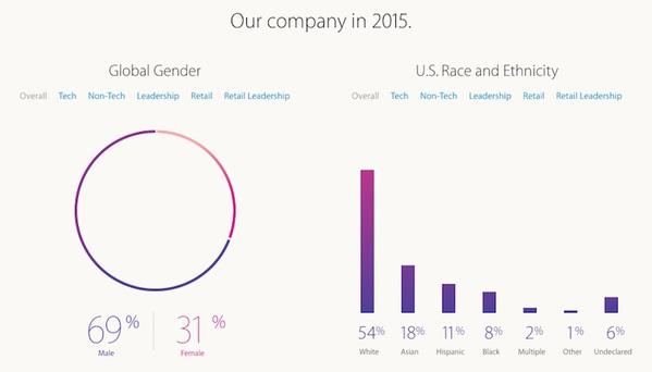 apple-a-devoile-ses-statistiques-sur-la-diversite-au-sein-de-son-entreprise