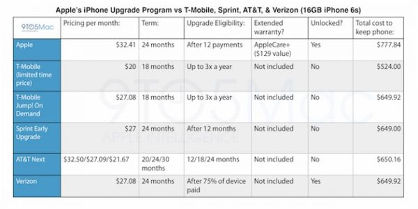 iphone-upgrade-program-apple-se-lance-dans-labonnement_2