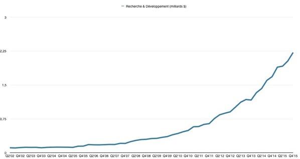 apple-augmente-ses-investissements-dans-la-rd