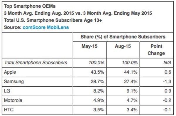 apple-gagne-encore-des-parts-sur-le-marche-des-smartphones-aux-etats-unis