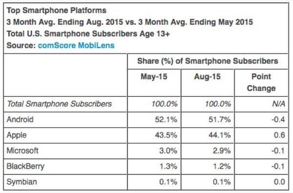 apple-gagne-encore-des-parts-sur-le-marche-des-smartphones-aux-etats-unis_2