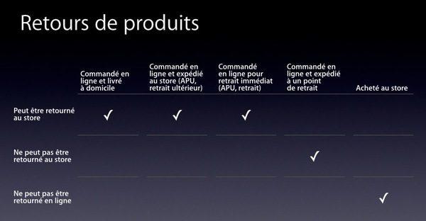 apple-proposera-bientot-le-retrait-de-ses-achats-en-ligne-directement-en-boutique