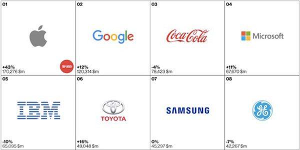 apple-reste-la-societe-la-plus-puissante-du-monde-depuis-2013
