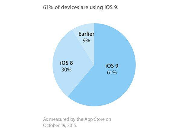 ios-9-deja-adopte-par-61-des-appareils-compatibles