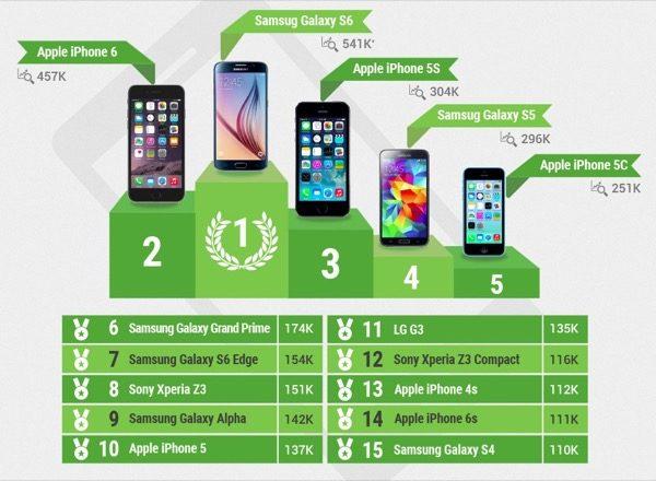 liphone-6-et-le-galaxy-s6-sont-les-smartphones-preferes-des-francais-en-2015