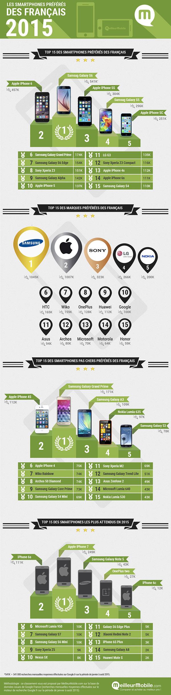liphone-6-et-le-galaxy-s6-sont-les-smartphones-preferes-des-francais-en-2015_2