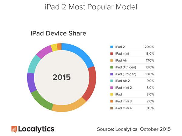 lipad-2-est-la-tablette-apple-la-plus-utilisee