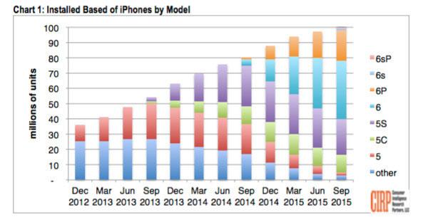 plus-de-100-millions-diphone-sont-utilises-aux-usa-dont-62-sont-des-iphone-6-ou-plus-recent