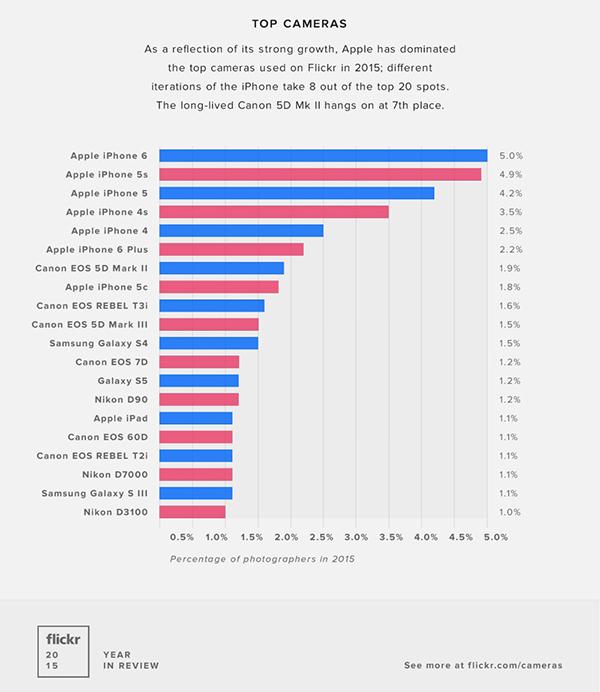 flickr-liphone-reste-lappareil-le-plus-utilise-pour-faire-des-photos-en-2015