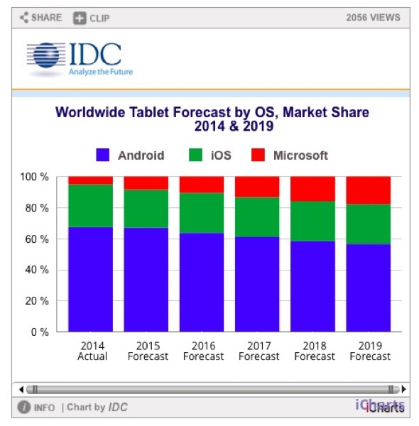 les-tablettes-detachables-seraient-la-releve-du-marche-de-la-tablette-en-perte-de-8-en-2015_2