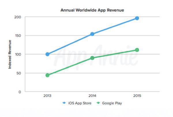 app-store-devant-le-play-store-en-revenus-avec-deux-fois-moins-de-telechargements_1