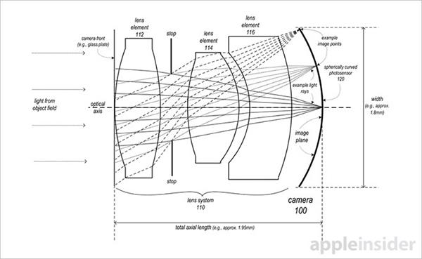 brevet-apple-une-camera-plus-petite-incurvee-et-haute-resolution-pour-iphone
