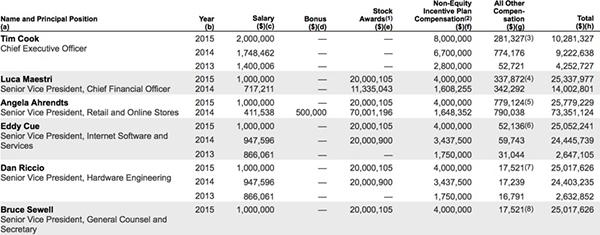 un-salaire-de-103-millions-de-dollars-pour-tim-cook-en-2015_2