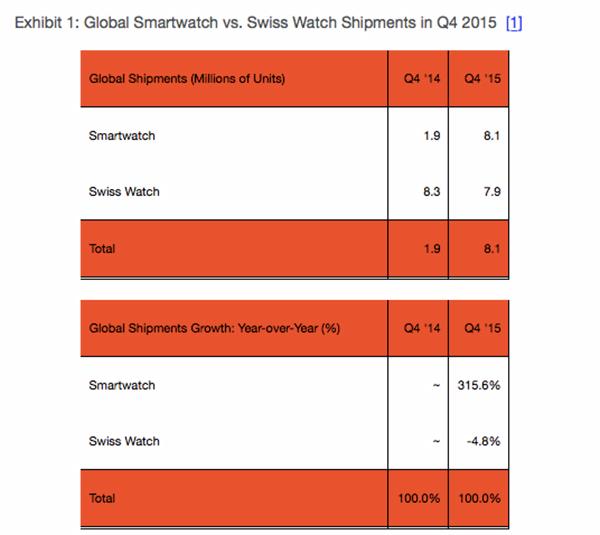 les-smartwatches-devant-les-montres-suisses-durant-le-q4-2015