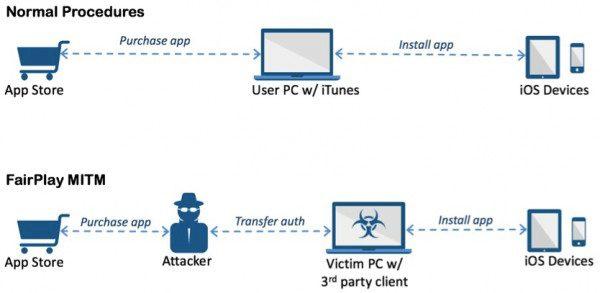 acedeceiver-iphone-non-jailbreakes-attaques-cheval-de-troie
