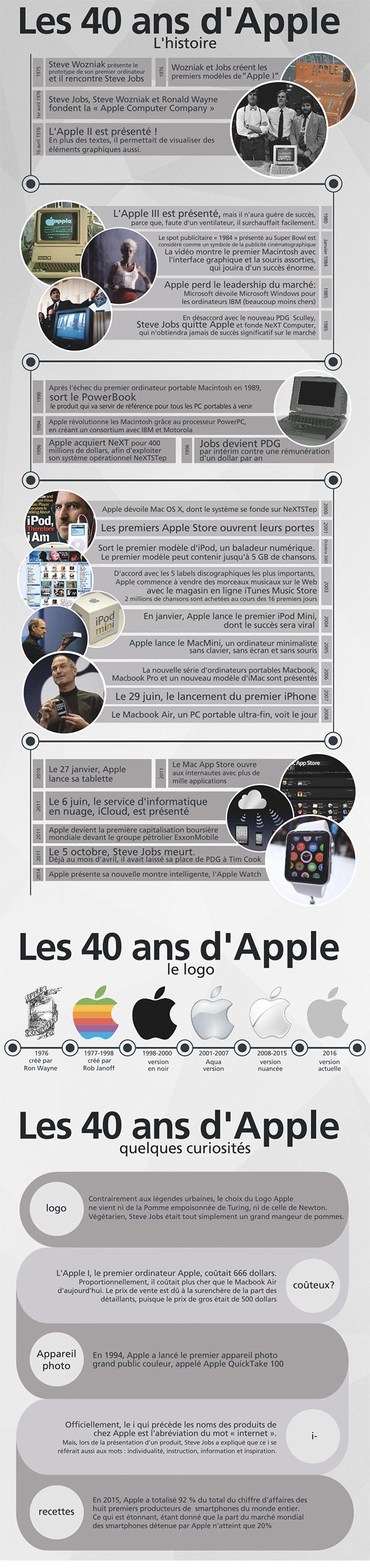 apple-fete-aujourdhui-40-ans_3