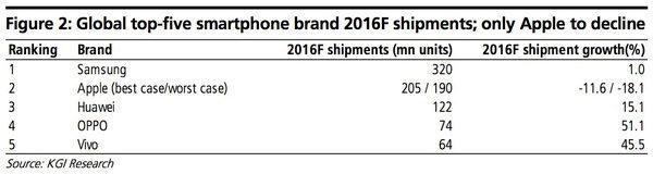 kgi-ventes-diphone-7-pourraient-etre-inferieures-a-celles-de-2014_2