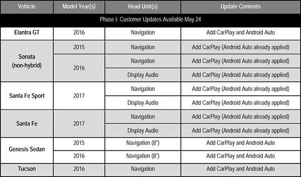 hyundai-ajoute-le-support-de-carplay-dans-8-nouveaux-vehicules