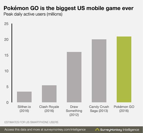pokemon-go-plus-gros-succes-mobile-aux-etats-unis_2