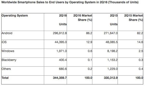 apple-et-google-representent-99-du-marche-mondial-des-smartphones
