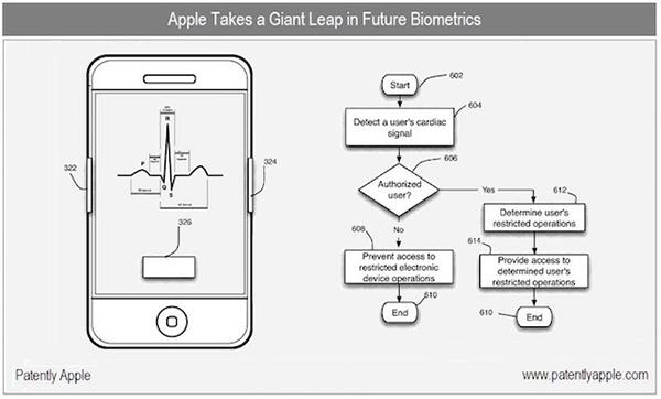 brevet-apple-veut-identifier-voleurs-diphone-leurs-empreintes-photo