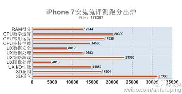 antutu-iphone7