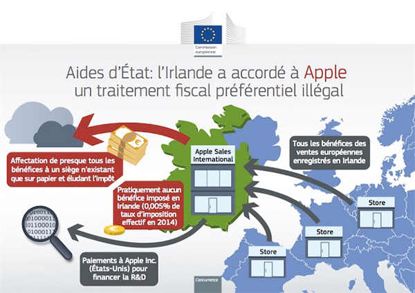 lirlande-apple-sallient-faire-appel-de-decision-de-commission-europeenne