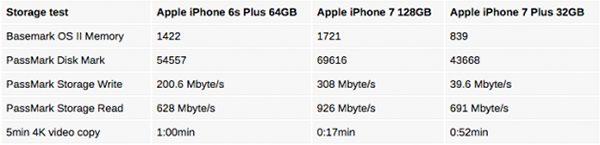 iphone-7-32go-plus-lent-vitesse-decriture-versions-128-256-go