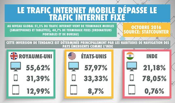 infographie-trafic-internet-mobile-depasse-trafic-internet-fixe