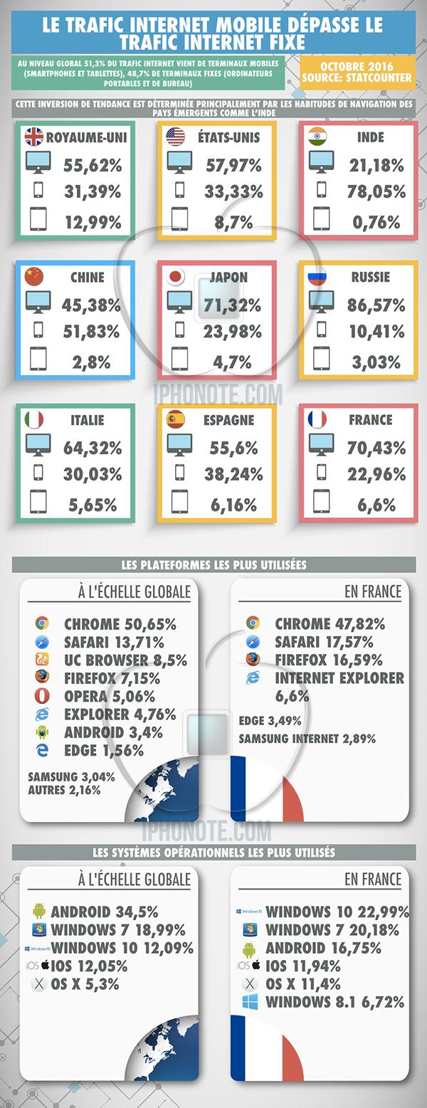 infographie-trafic-internet-mobile-depasse-trafic-internet-fixe_3