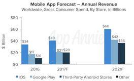 Le chiffre d'affaires généré par les apps Android pourrait dépasser celui de l'App Store