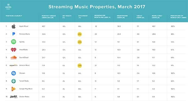 Apple Music : ses 40,7 millions d'utilisateurs dépassent ceux de Spotify