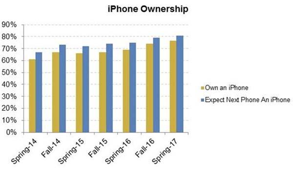 Chez les jeunes américains, l'iPhone est roi !