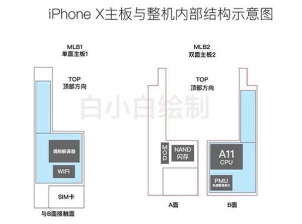 Fuite serait ce l 39 int rieur de l 39 iphone 8 avec ses for Interieur iphone