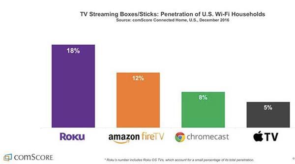 L'Apple TV est utilisée par 5% des familles américaines avec une connexion Wi-Fi