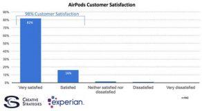AirPods, 98% des clients sont très satisfaits !