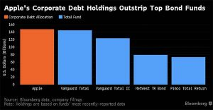 Apple a acheté plus de dettes de société que les fonds d'obligations les plus importants au monde