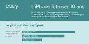 eBay revient sur les 10 ans de l'iPhone en chiffres