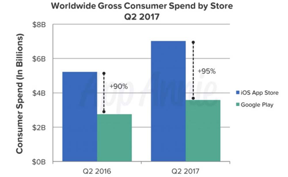 Apple domine toujours le marche en termes de revenus